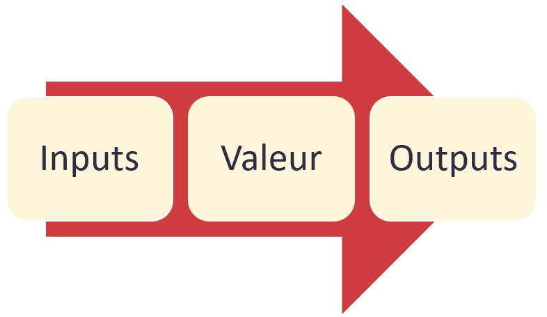 Modélisation économique du Business Model