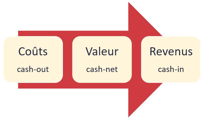 La modélisation financière du business model