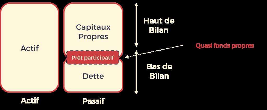Prêt participatif