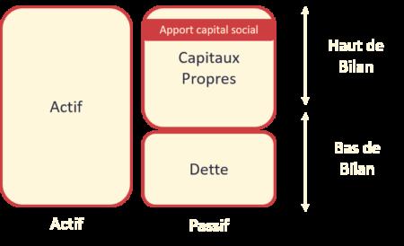 Position du capital au passif du bilan