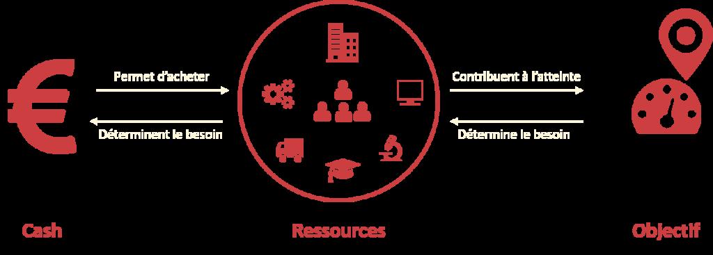 Lien entre objectif, ressources et cash startup